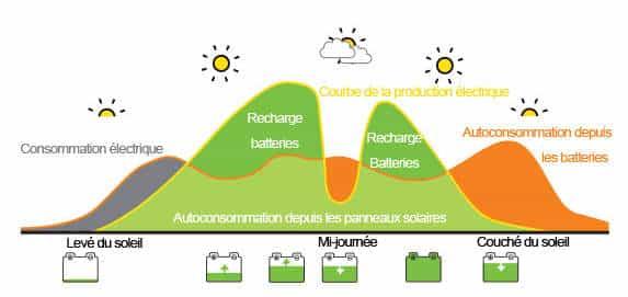 Principe d'autoconsommation du kit solaire en fonction des moments de la journée