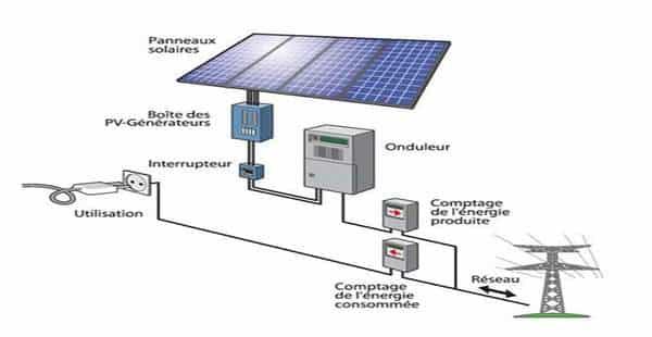 Fonctionnement des panneaux solaires